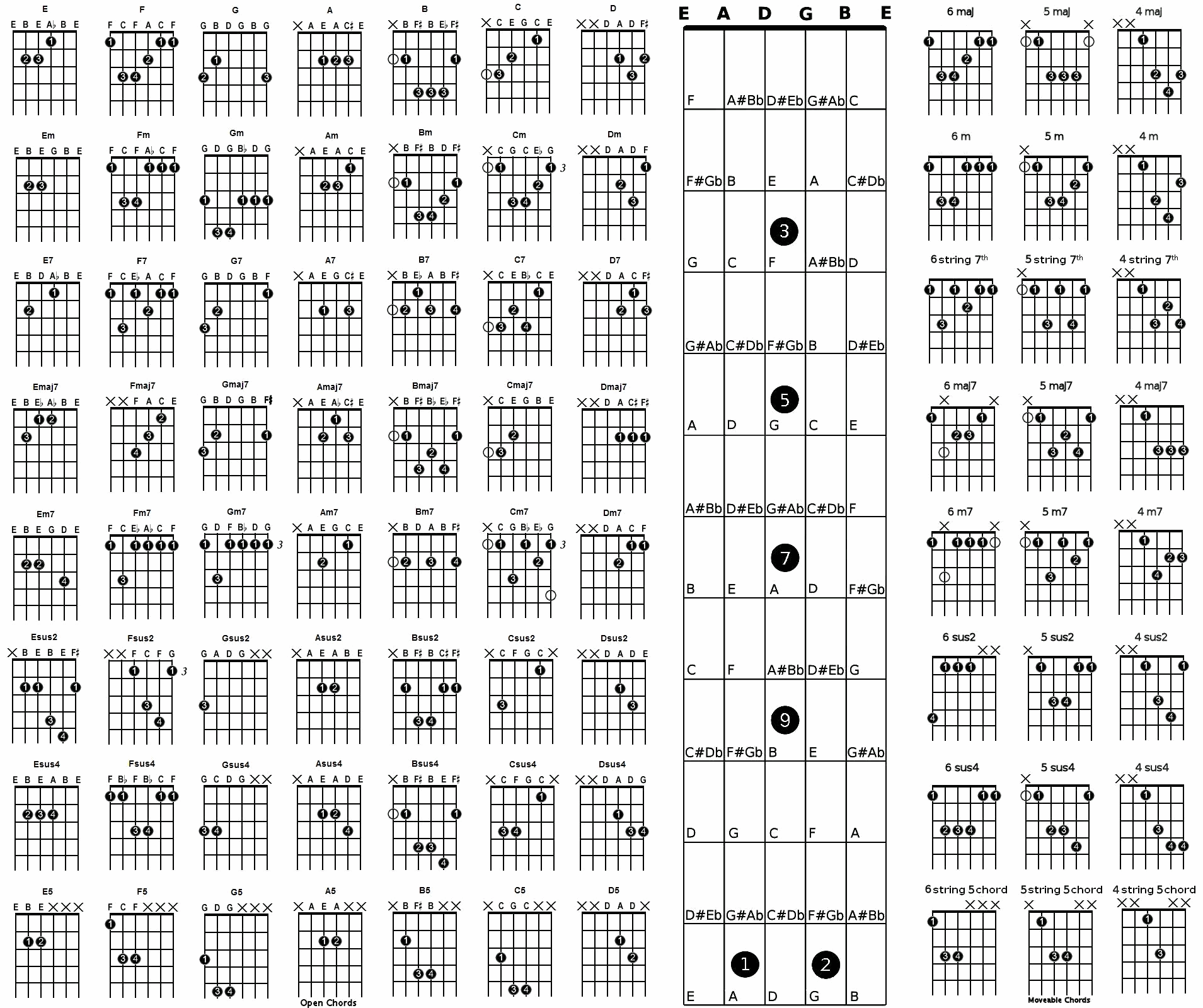 Guitar Chord Names And Symbols  Chord Chart  Exercise