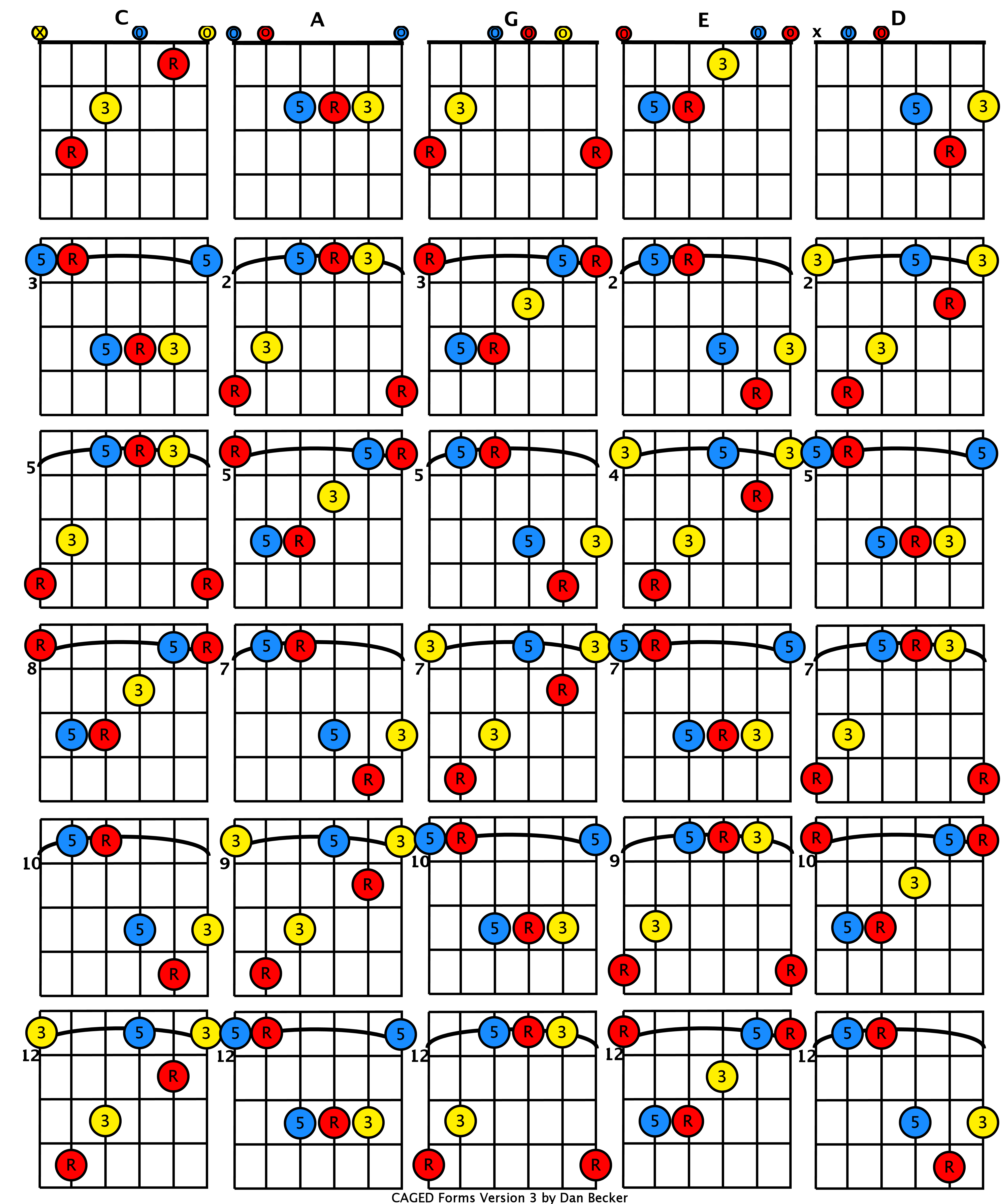 Caged Guitar Diagrams Search For Wiring Diagrams