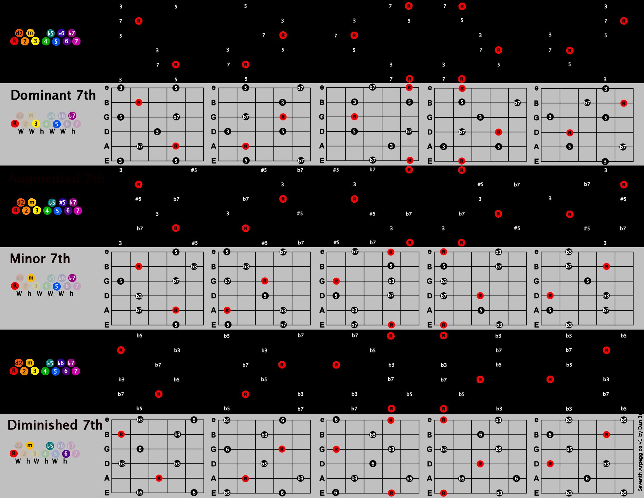 Chord diagrams for guitar